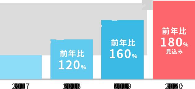 2018:前年比120%→2019:前年比160%→2020:前年比180%見込み